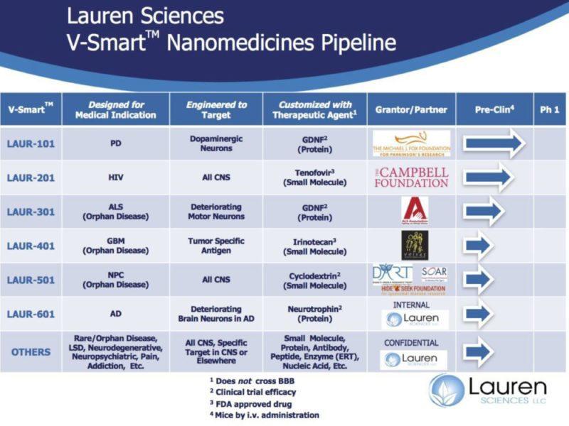 Molecule Tiny Homes Llc: Pipeline